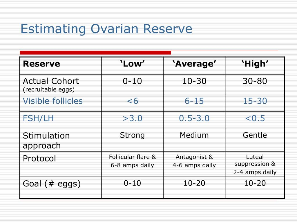 Estimating Ovarian Reserve