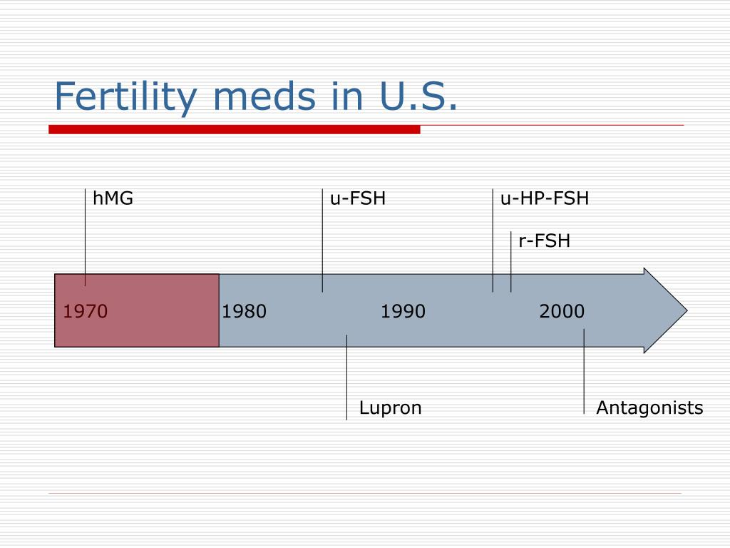 Fertility meds in U.S.