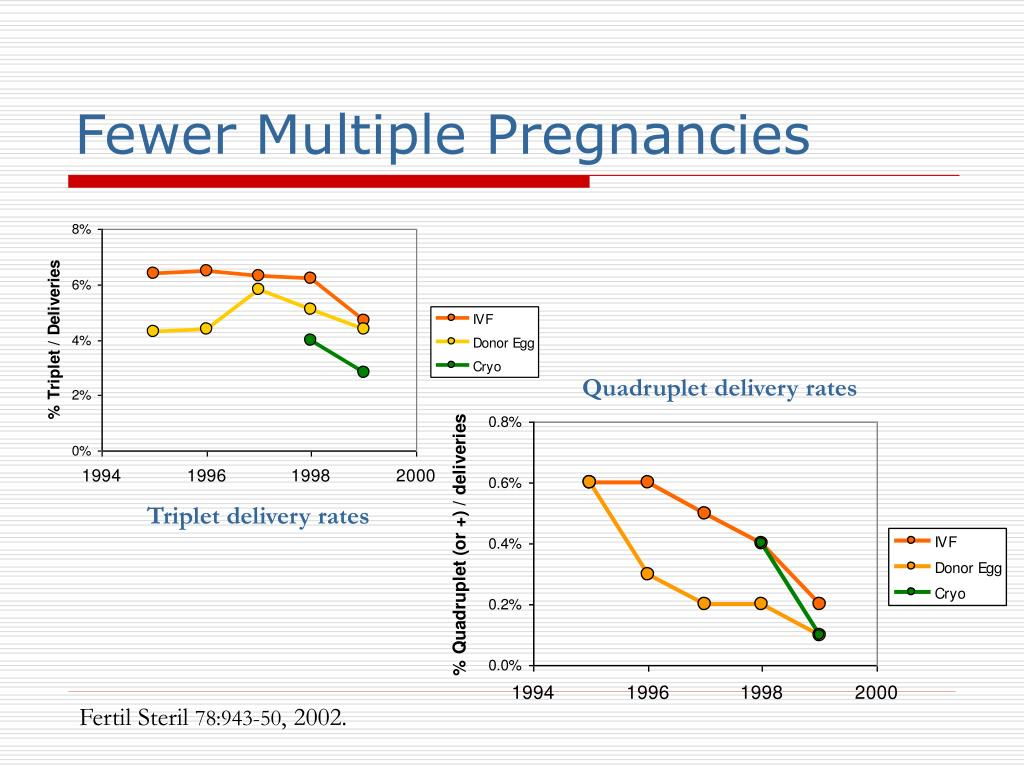 Fewer Multiple Pregnancies