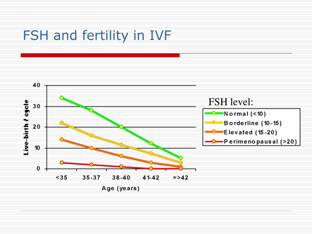 FSH and fertility in IVF