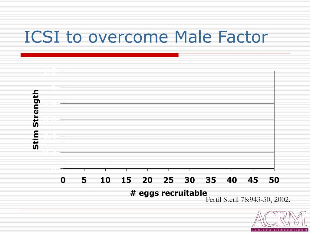 ICSI to overcome Male Factor
