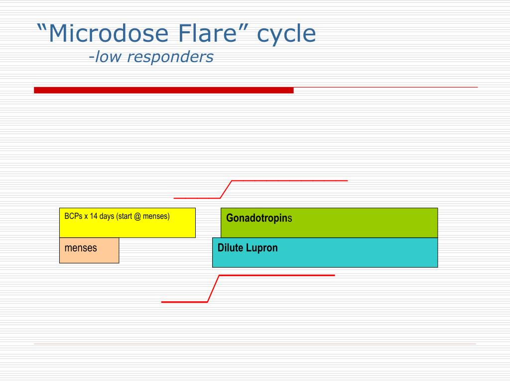 """Microdose Flare"" cycle"