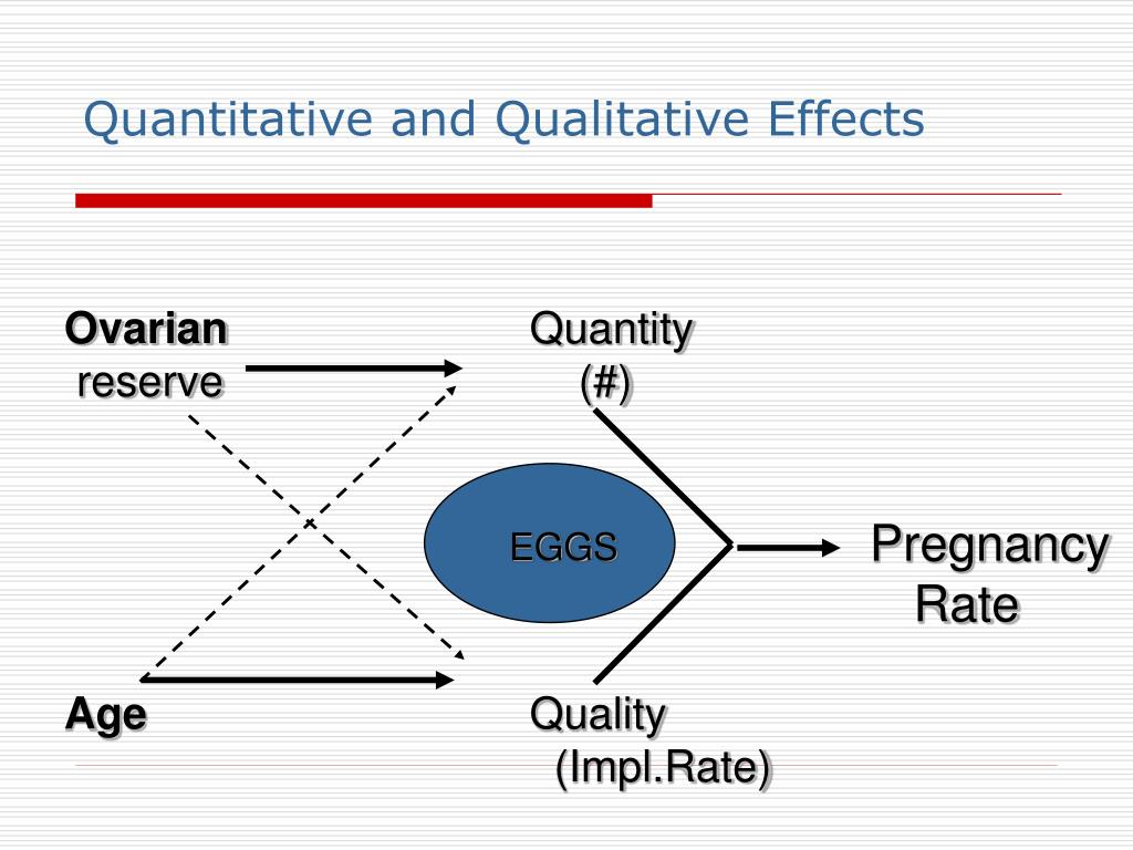 Quantitative and Qualitative Effects
