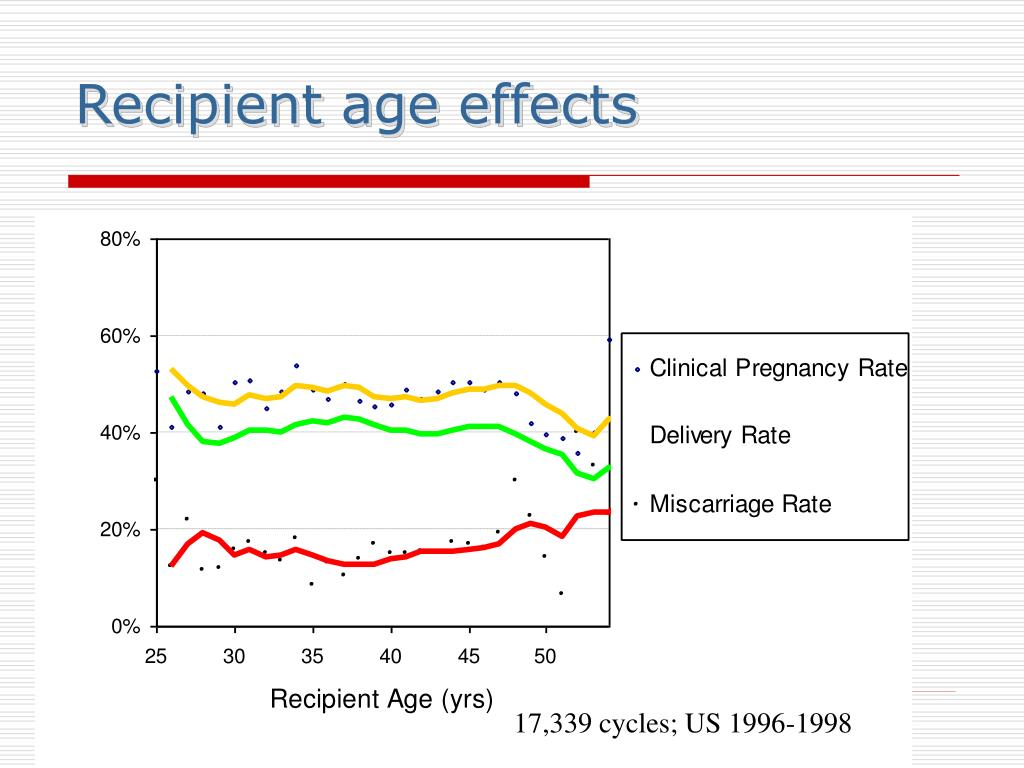 Recipient age effects