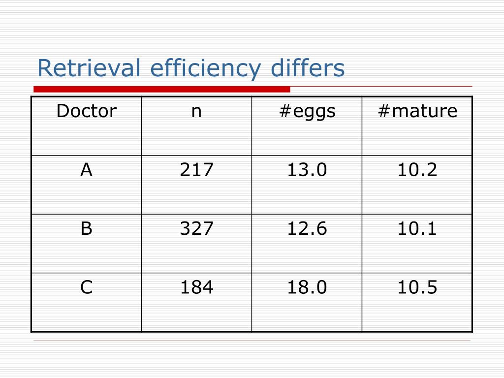Retrieval efficiency differs