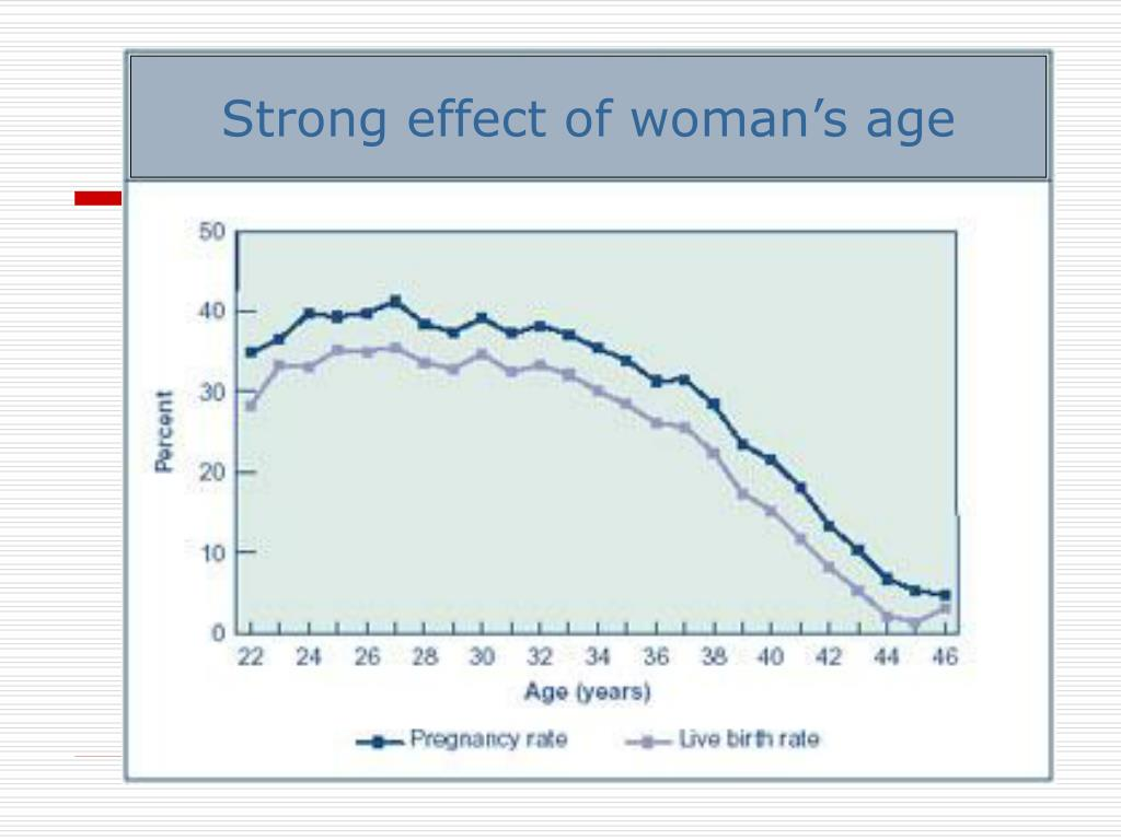 Strong effect of woman's age