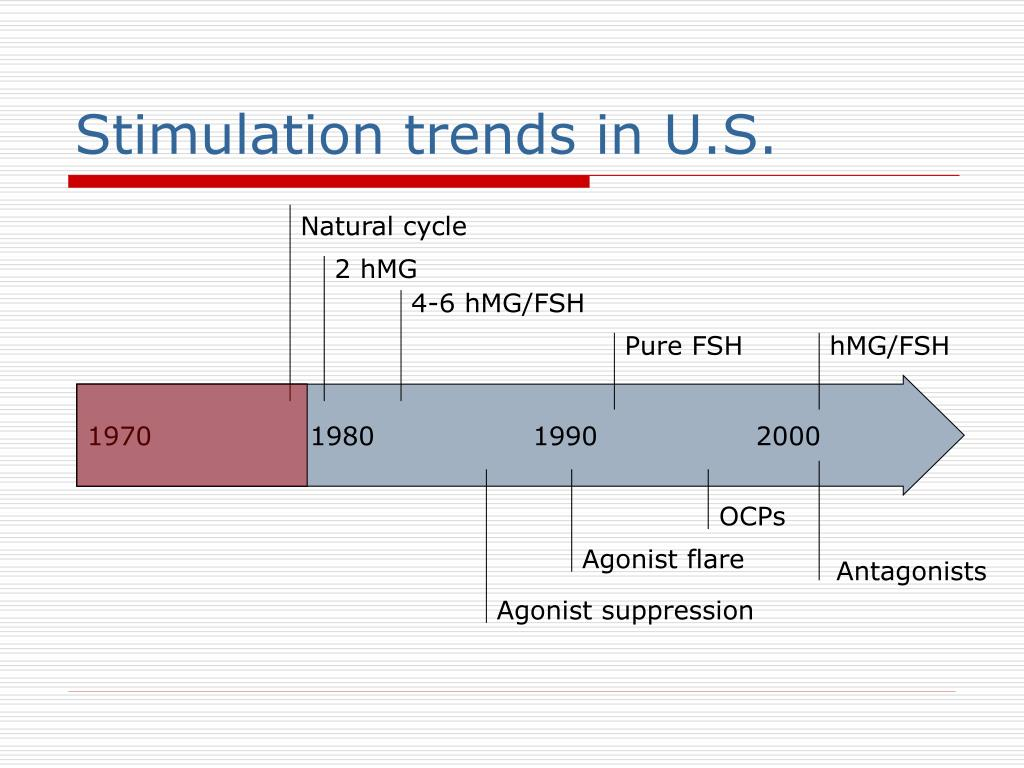 Stimulation trends in U.S.