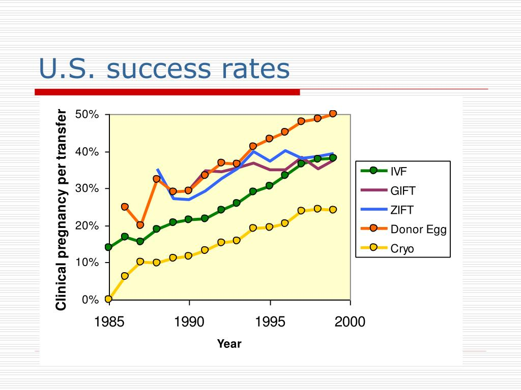 U.S. success rates