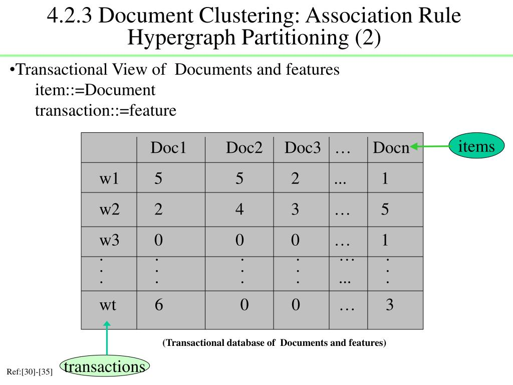 4.2.3 Document Clustering: Association Rule Hypergraph Partitioning (2)