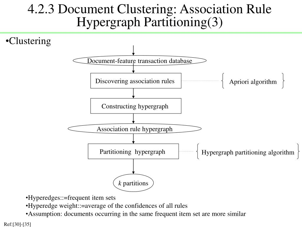 4.2.3 Document Clustering: Association Rule Hypergraph Partitioning(3)