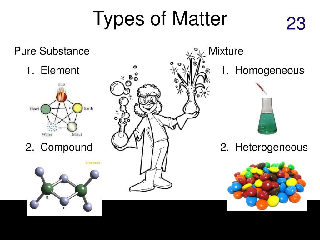 Types of Matter
