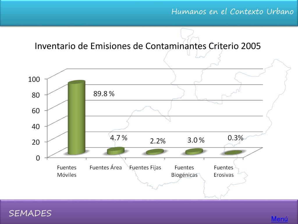 Inventario de Emisiones de Contaminantes Criterio 2005