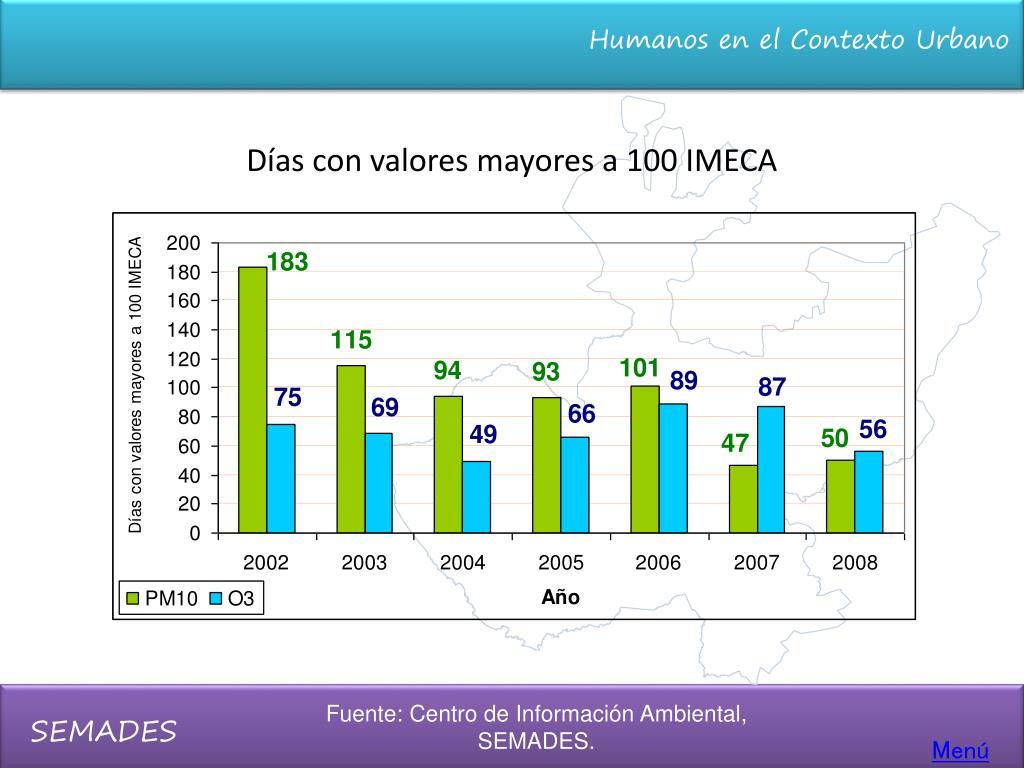Días con valores mayores a 100 IMECA