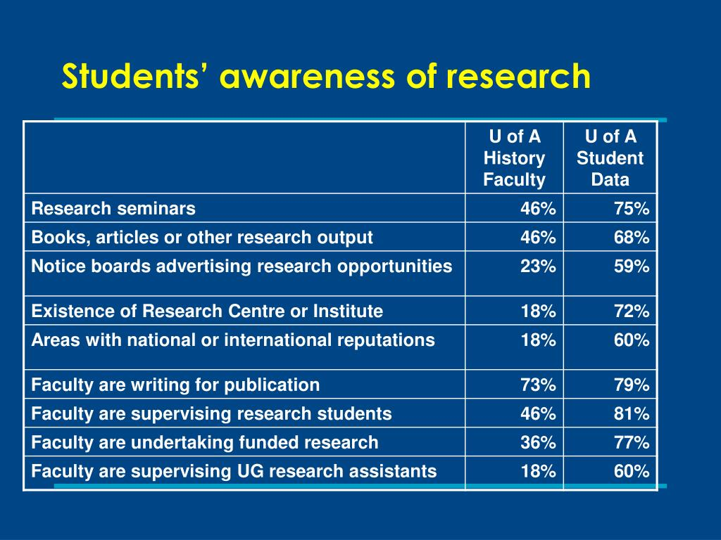 Students' awareness of research