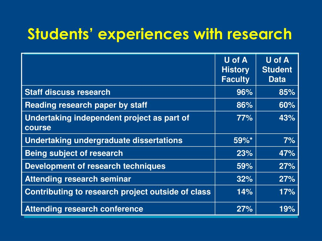 Students' experiences with research
