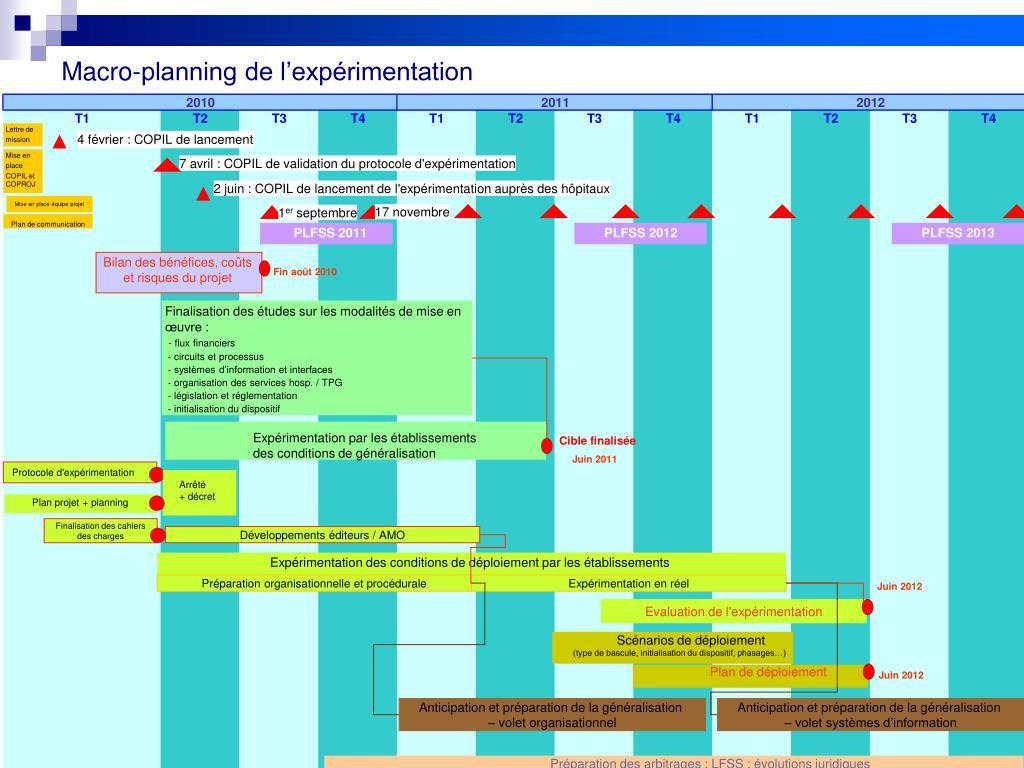 Macro-planning de l'expérimentation