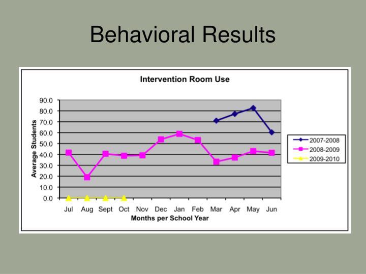Behavioral Results