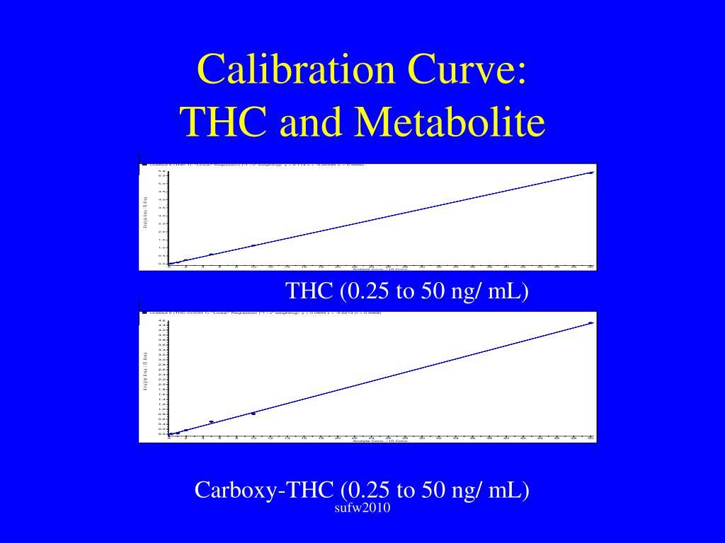 Calibration Curve: