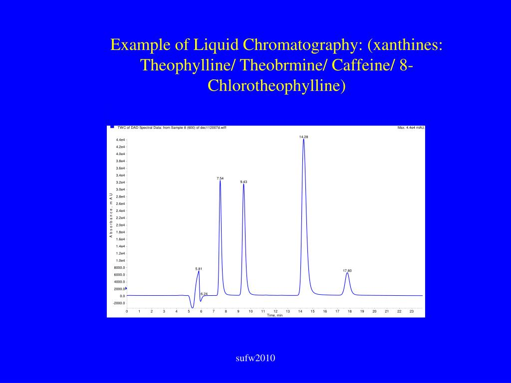 Example of Liquid Chromatography: (xanthines: Theophylline/ Theobrmine/ Caffeine/ 8-Chlorotheophylline)
