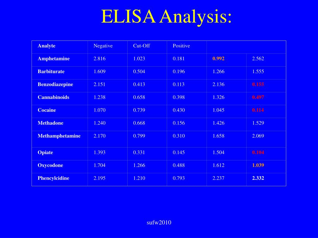 Analyte