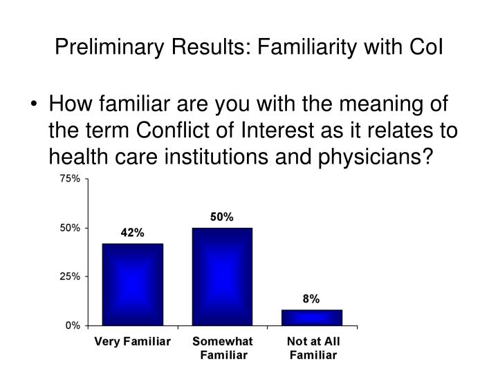 Preliminary Results: Familiarity with CoI