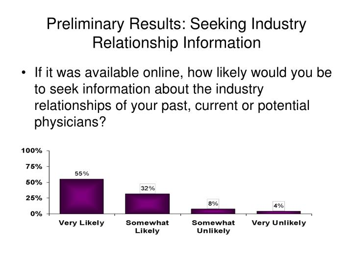 Preliminary Results: Seeking Industry Relationship Information