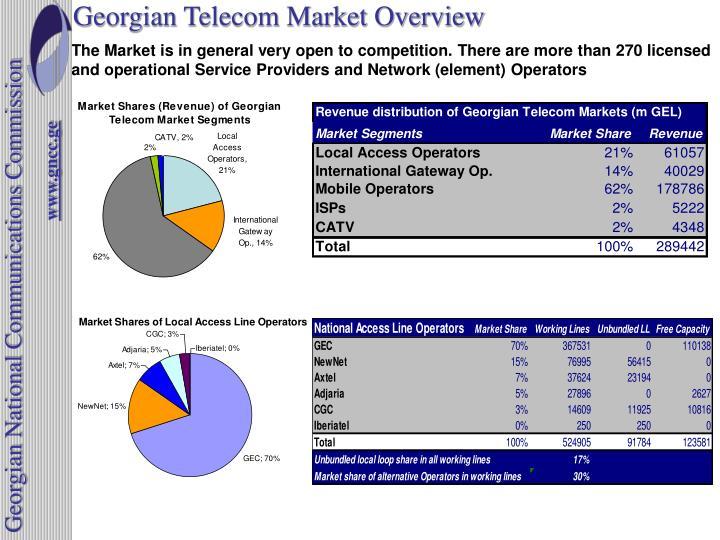 Georgian telecom market overview