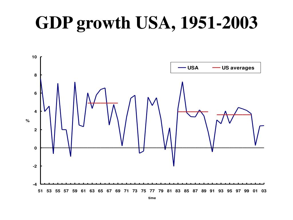 GDP growth