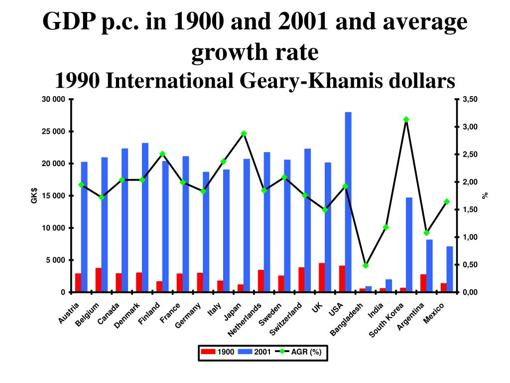 GDP p.c. in 1900 and 2001 and average growth rate