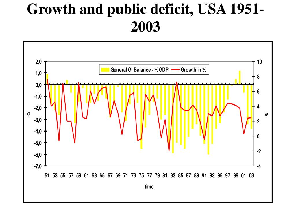 Growth and public deficit