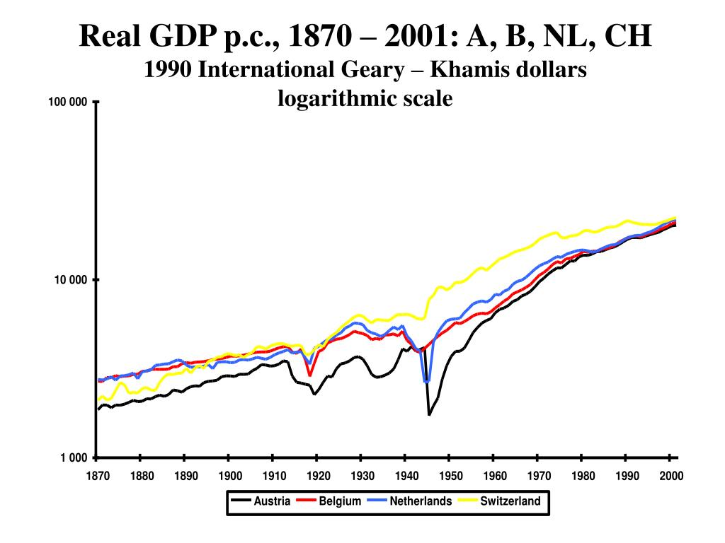 Real GDP p.c., 1870 – 2001: