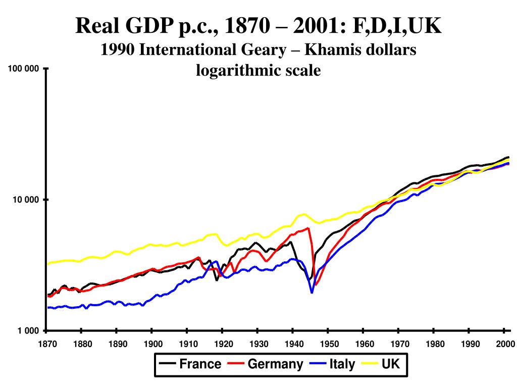 Real GDP p.c., 1870 – 2001: F,D,I,UK