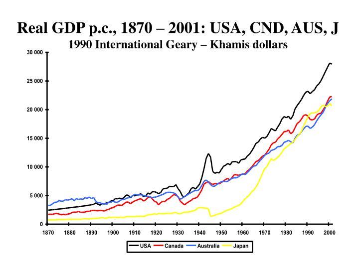 Real gdp p c 1870 2001 usa cnd aus j 1990 international geary khamis dollars