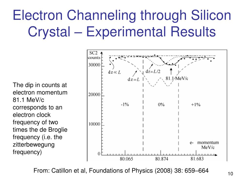 Electron Channeling through Silicon Crystal – Experimental Results
