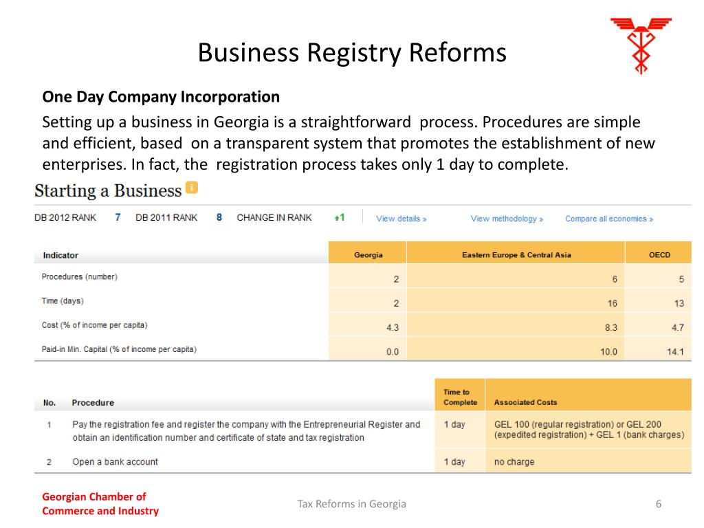 Business Registry Reforms