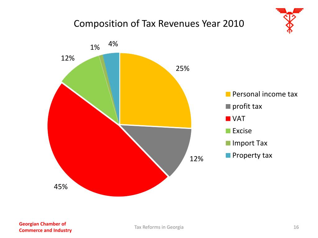 Composition of Tax Revenues Year 2010