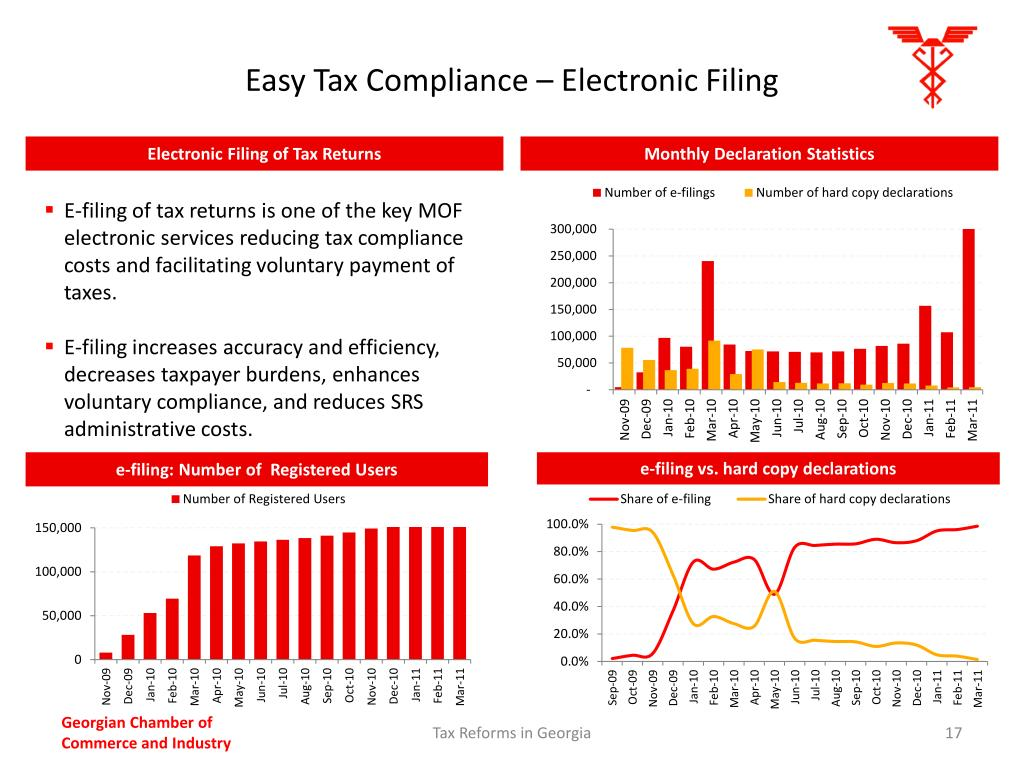 Easy Tax Compliance – Electronic Filing
