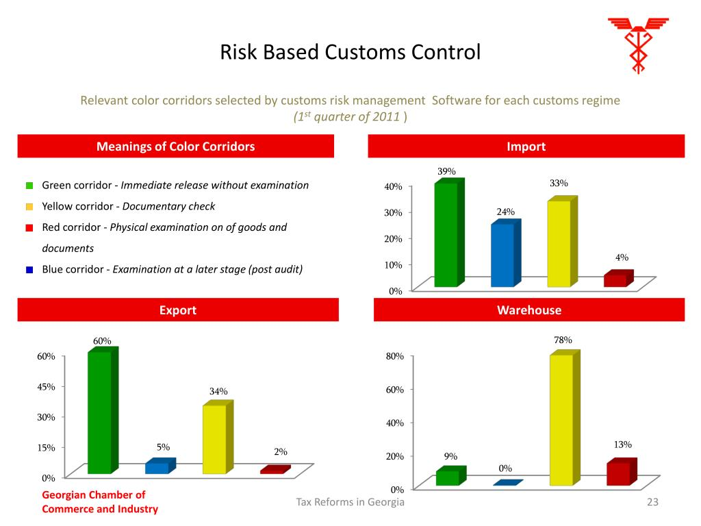 Risk Based Customs Control