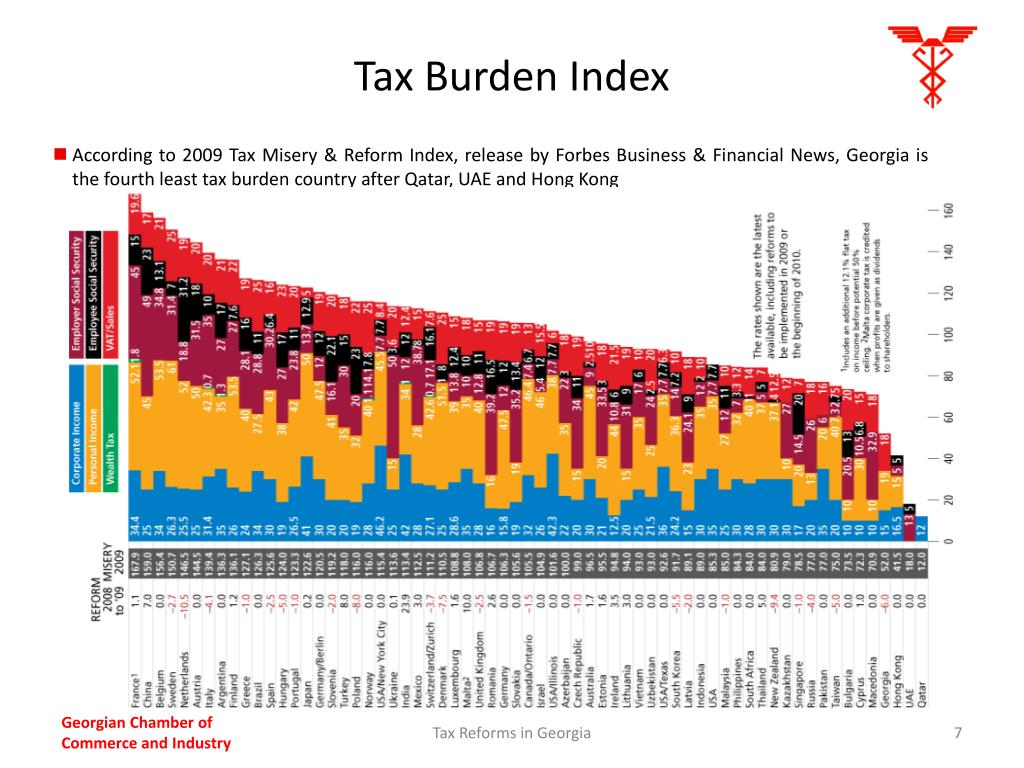 Tax Burden Index