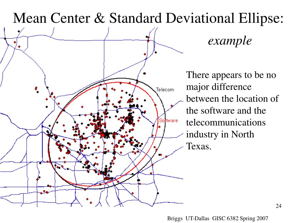 Mean Center & Standard Deviational Ellipse: