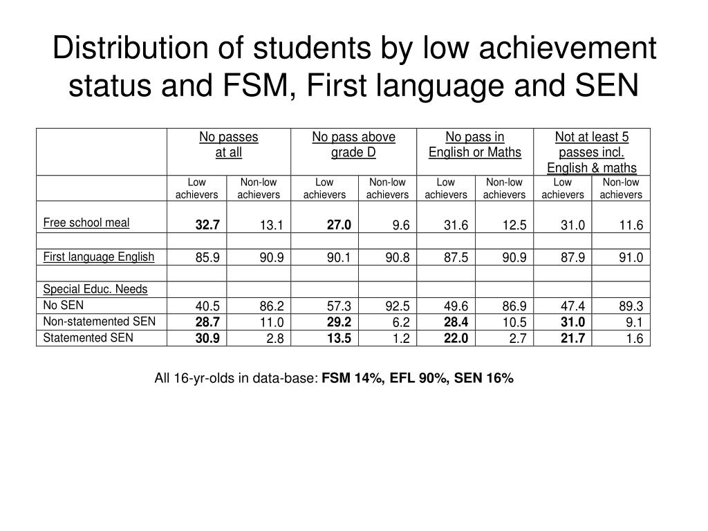 Distribution of students by low achievement status and FSM, First language and SEN