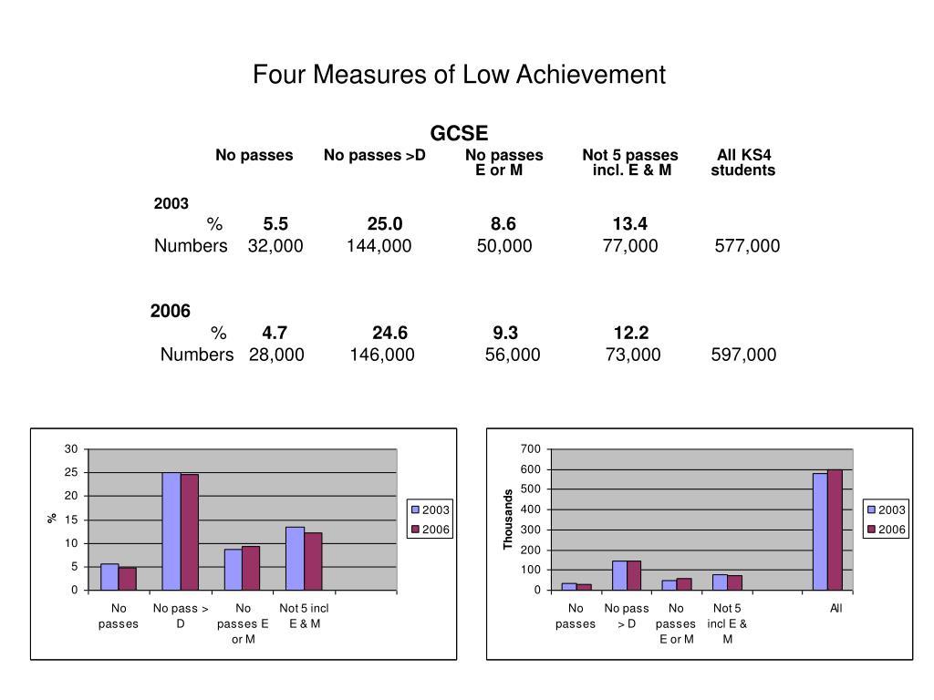 Four Measures of Low Achievement