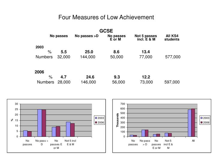Four measures of low achievement gcse