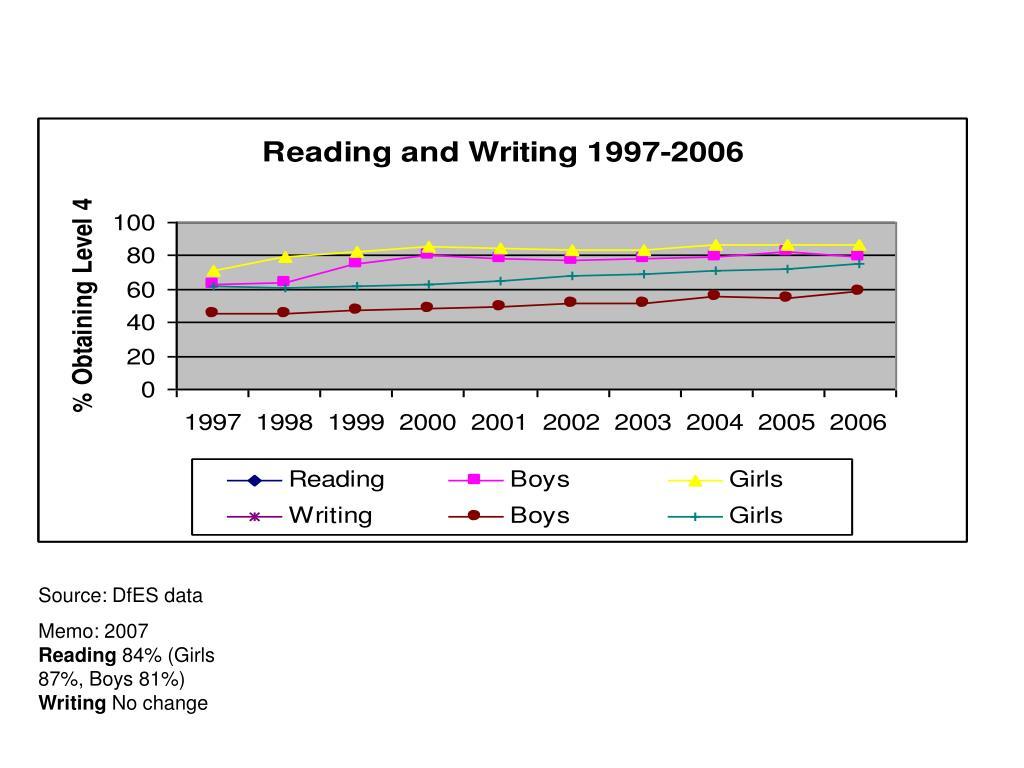 Source: DfES data