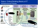 status critical building blocks of it infrastructure proven