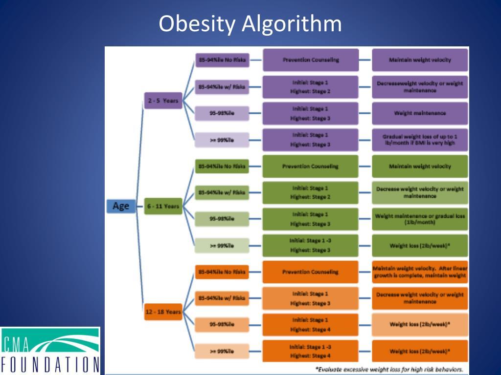 Obesity Algorithm
