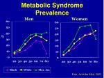 metabolic syndrome prevalence