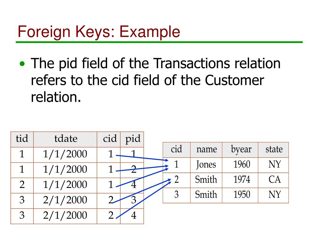 Foreign Keys: Example