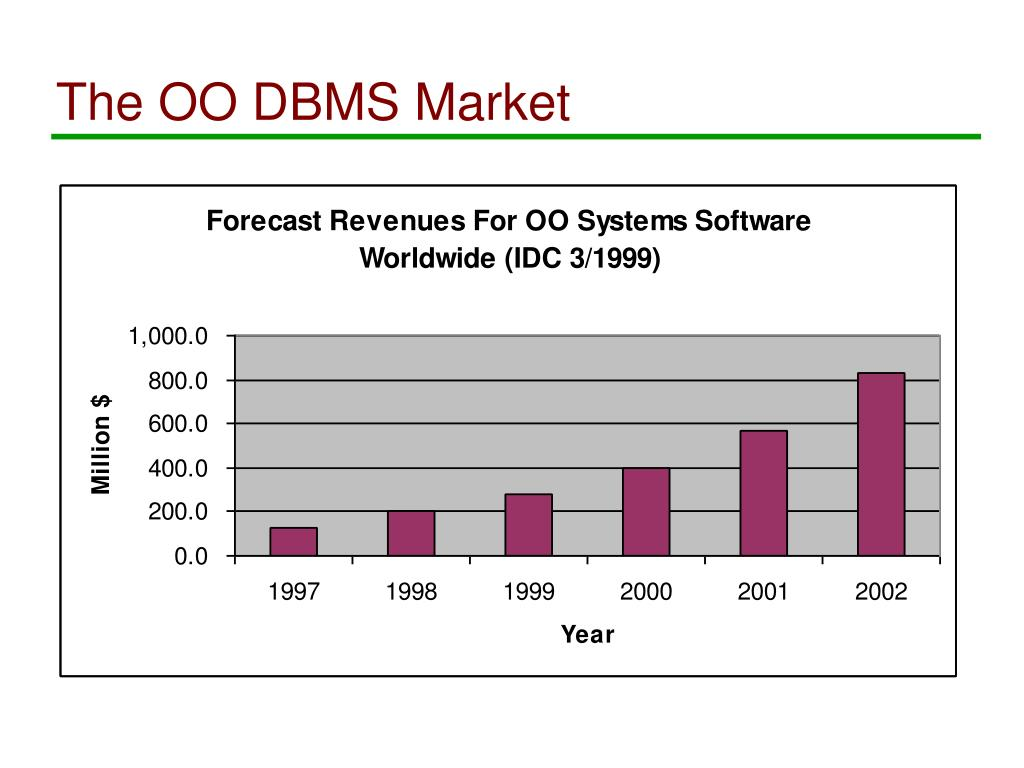 The OO DBMS Market