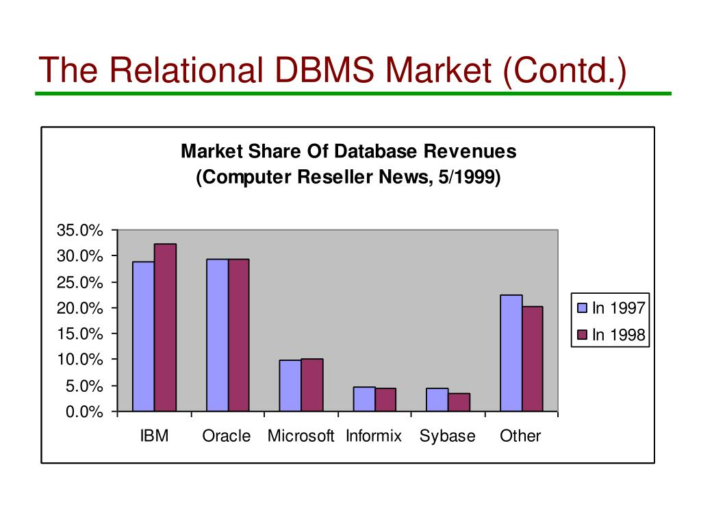 The Relational DBMS Market (Contd.)